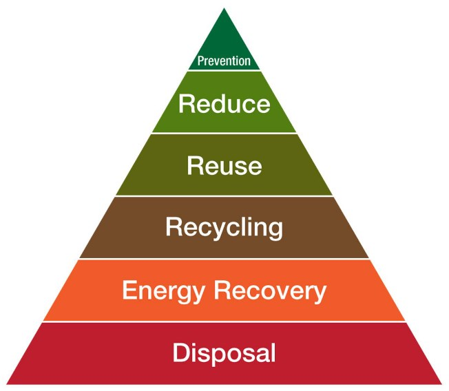 The Waste Hierarchy Peramid