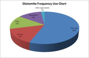 Diatomite Frequency Use Chart